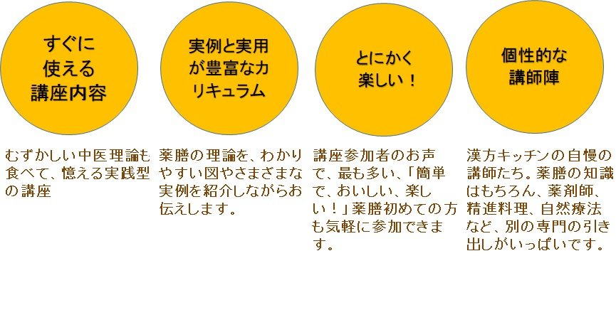 漢方キッチンの薬膳教室の特徴-図